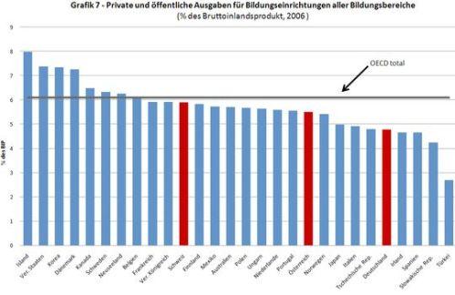 OECD Spending
